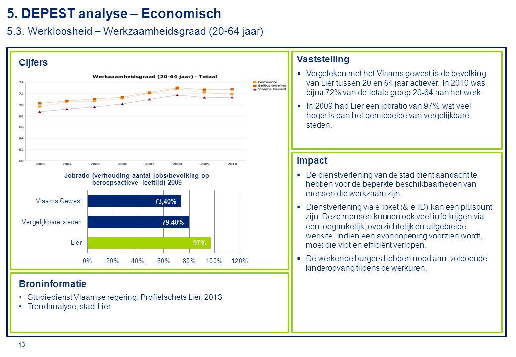 © 2010 Deloitte 14 Cijfers Vaststelling Impact Broninformatie Studiedienst Vlaamse regering, Profielschets Lier, 2013 5.