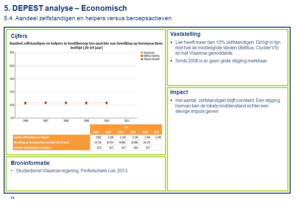 © 2010 Deloitte 15 Cijfers Vaststelling Impact Broninformatie Jaarverslag Dienst Toerisme, 2009-2012 FOD Economie, ADSEI,Toeristische aankomsten en overnachtingen - per gemeente,2011.