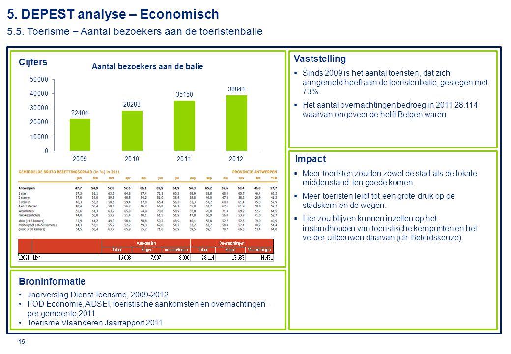 © 2010 Deloitte 16 Vaststelling Impact Broninformatie Studiedienst Vlaamse regering, Profielschets Lier, 2013 Lokaal sociaal beleidsplan 2008 – 2013 Sociale Barometer, 2011  Tussen 2005 en 2010 was er een stijging van het inkomen van de inwoners van Lier.