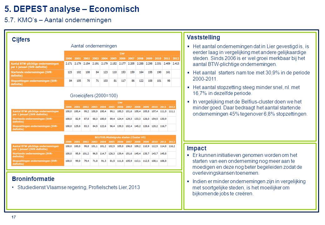 © 2010 Deloitte 18 5.DEPEST analyse – Economisch 5.8.