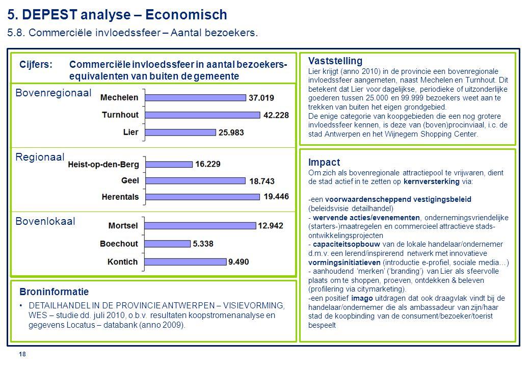 © 2010 Deloitte 19 5.DEPEST analyse – Economisch 5.9.