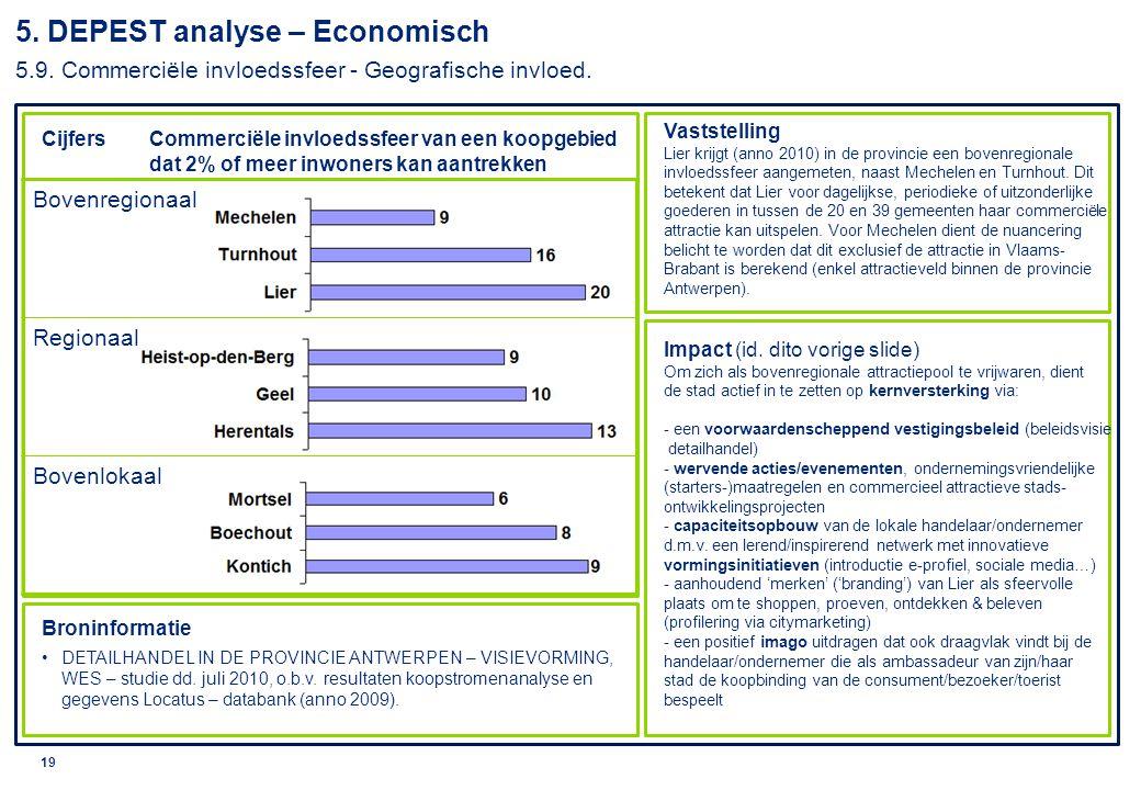 © 2010 Deloitte 20 5.DEPEST analyse – Economisch 5.10.