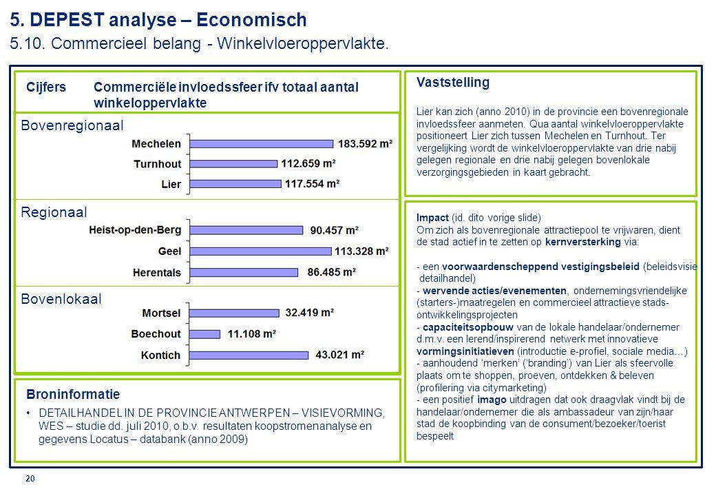 © 2010 Deloitte 21 5.DEPEST analyse – Economisch 5.11.