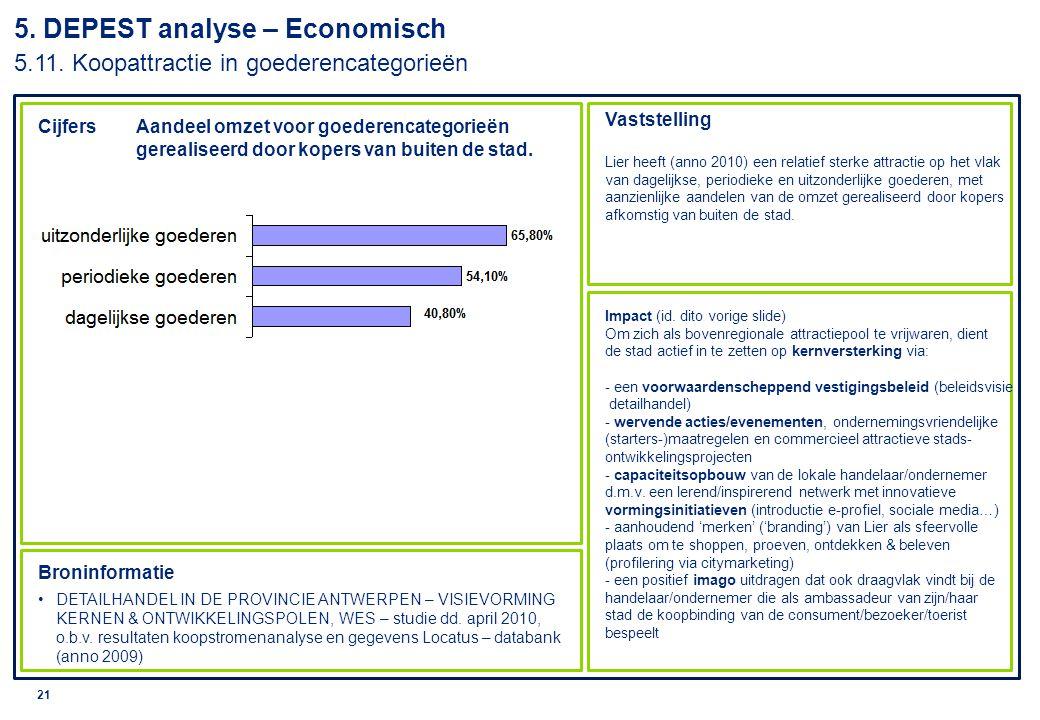 © 2010 Deloitte 22 Cijfers Vaststelling Impact Broninformatie Individueel Financieel profiel Lier, Belfius, aangevuld met budgetgegevens van de Stad Lier.