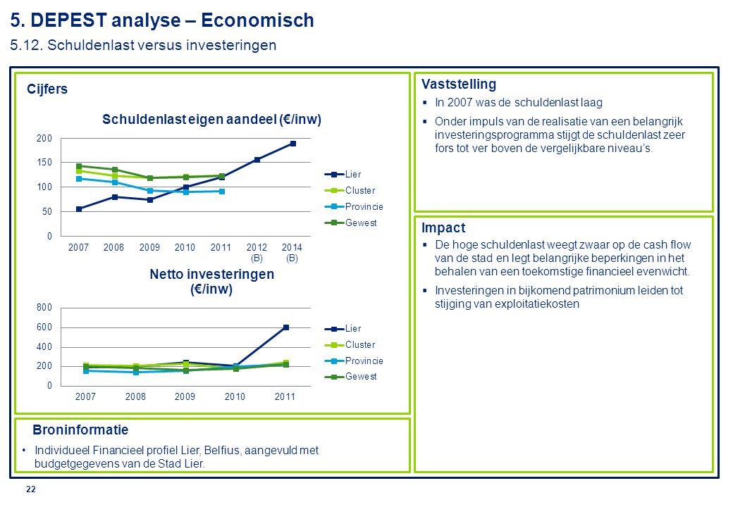 © 2010 Deloitte 23 Cijfers Vaststelling Impact Broninformatie Individueel Financieel profiel Lier, Belfius,  Met deze ratio scoort Lier niet goed tov de benchmark.