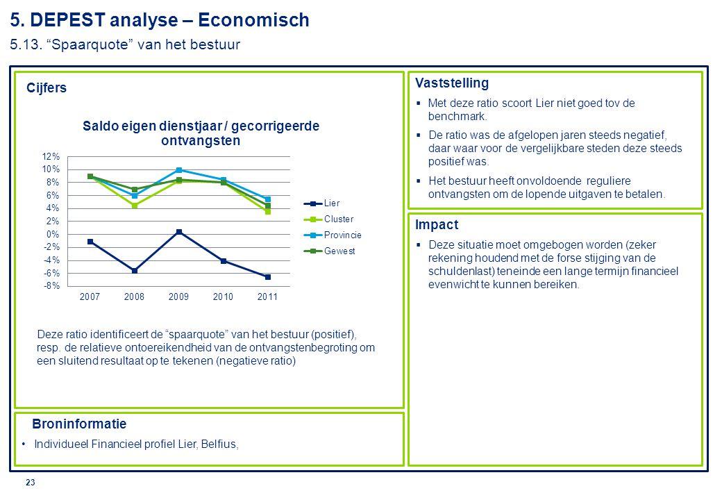 © 2010 Deloitte 24 Cijfers Vaststelling Impact Broninformatie Individueel Financieel profiel Lier, Belfius,  Ook bij deze ratio scoort de stad niet goed in vergelijking met de benchmark.