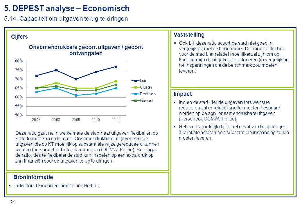 © 2010 Deloitte 25 Cijfers Vaststelling Impact Broninformatie Individueel Financieel profiel Lier, Belfius  De waarde van 1% APB ligt veel hoger dan in de Cluster en het Vlaamse gewest (cfr.