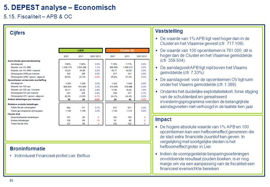 © 2010 Deloitte 26 Cijfers Vaststelling Impact Broninformatie Vlaamse overheid, Agentschap voor Binnenlands Bestuur.