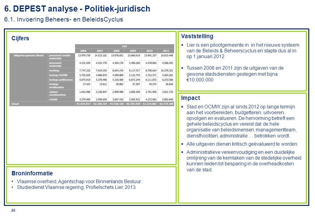 © 2010 Deloitte 27 6.DEPEST analyse - Politiek-juridisch 6.2.