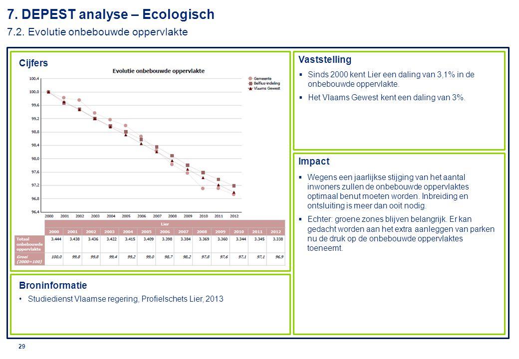 © 2010 Deloitte 30 7.DEPEST analyse – Ecologisch 7.3.