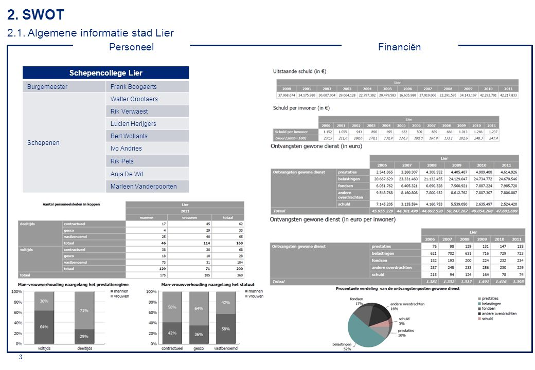 © 2010 Deloitte 4 2. SWOT 2.2. Algemene informatie OCMW Lier PersoneelFinanciën
