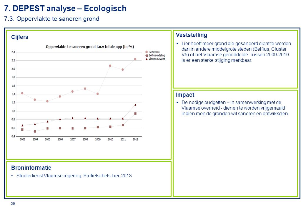 © 2010 Deloitte 31 7.DEPEST analyse – Ecologisch 7.4.