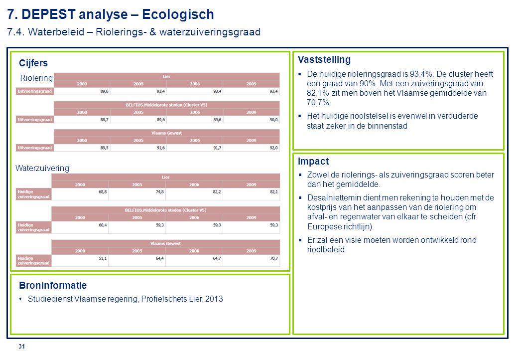 © 2010 Deloitte 32 8.DEPEST analyse – Sociaal-cultureel 8.1.