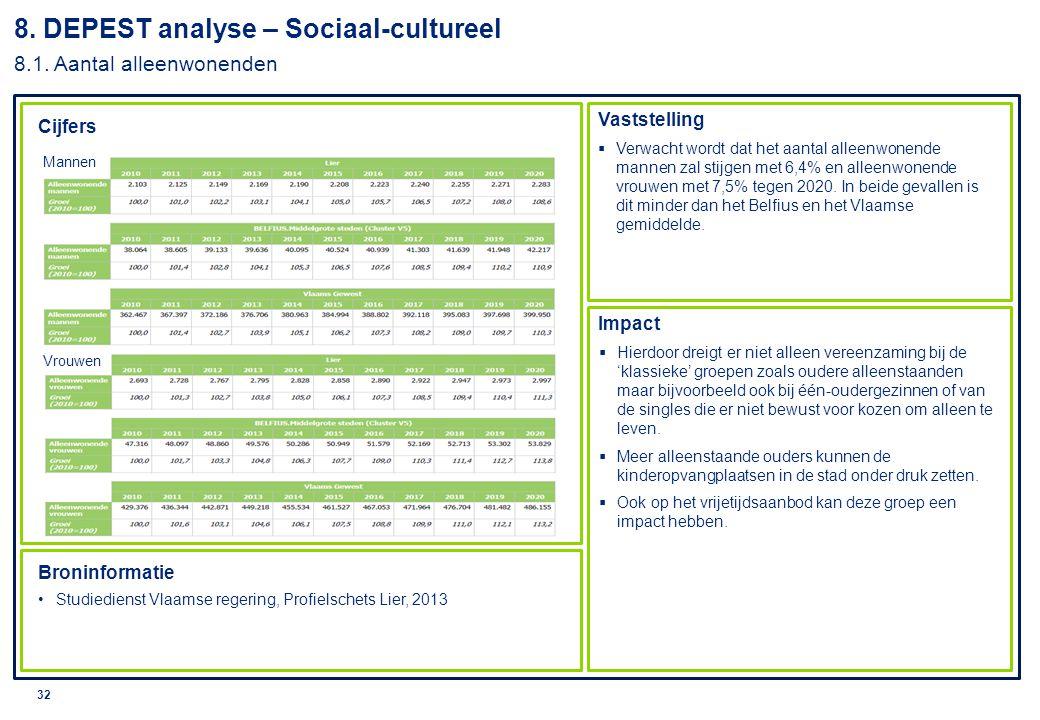 © 2010 Deloitte 33 8.DEPEST analyse – Sociaal-cultureel 8.2.