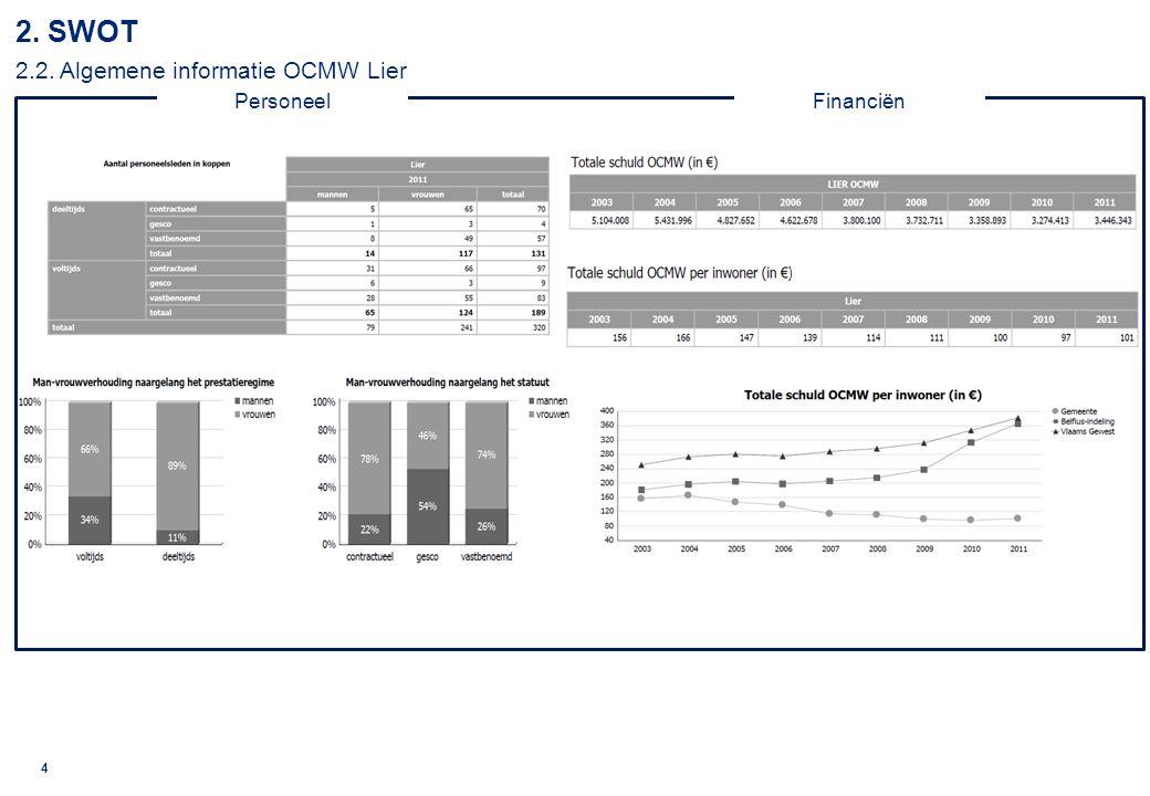 © 2010 Deloitte 5 3.DEPEST - Overzicht gebruikte Indicatoren 4 Demografisch7 Ecologisch 4.1.