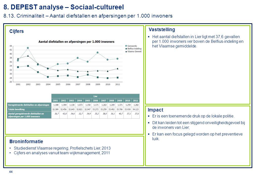 © 2010 Deloitte 45 8.DEPEST analyse – Sociaal-cultureel 8.14.