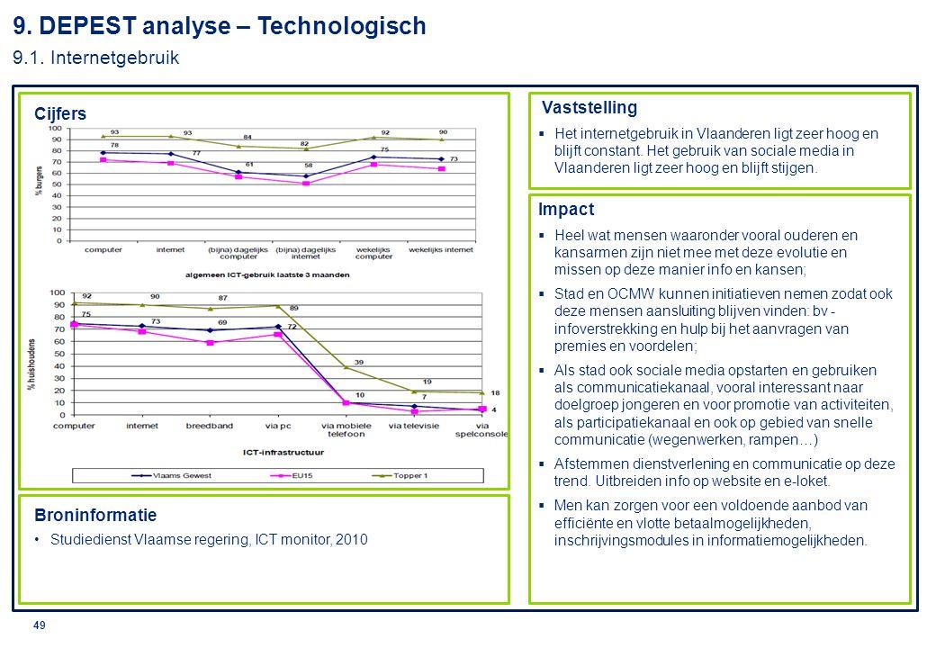 © 2010 Deloitte 49 Cijfers Broninformatie Studiedienst Vlaamse regering, ICT monitor, 2010 9. DEPEST analyse – Technologisch 9.1. Internetgebruik Vast