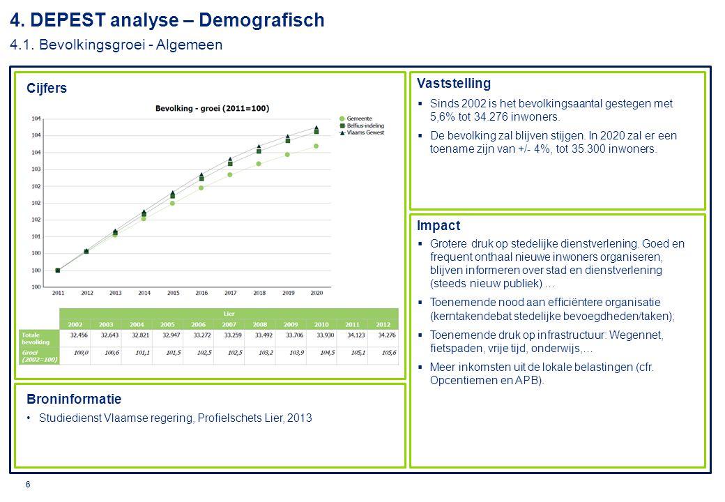 © 2010 Deloitte 7 Cijfers Impact Broninformatie Studiedienst Vlaamse regering, Profielschets Lier, 2013  Sinds 2000 zijn er in Lier 1164 huishoudens bijgekomen.