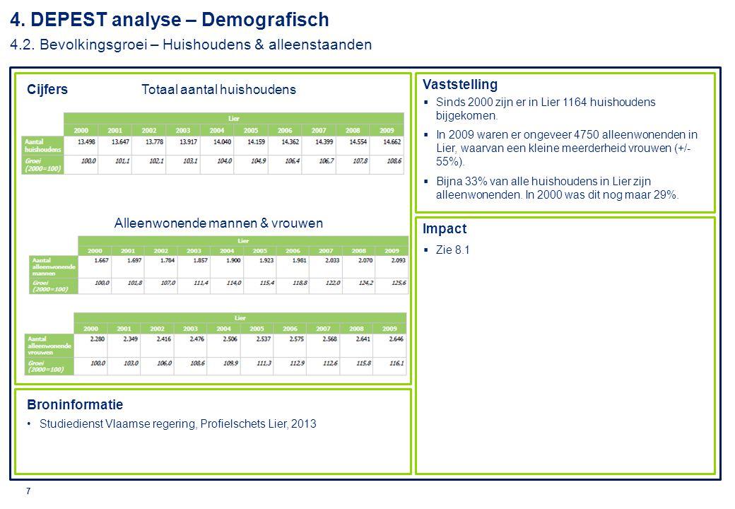© 2010 Deloitte 8 Cijfers Impact Broninformatie Studiedienst Vlaamse regering, Profielschets Lier, 2013 DAR Vlaanderen, Bevolking naar leeftijdsgroepen per gemeente, 2012  Uit de cijfers blijkt dat er geen echte stadsvlucht van de actieve bevolking is in Lier.