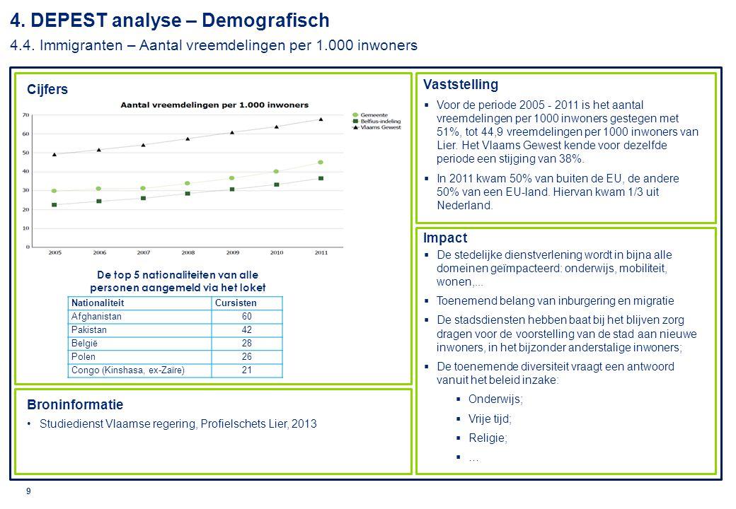 © 2010 Deloitte 10 Cijfers Vaststelling Impact Broninformatie Studiedienst Vlaamse regering, Profielschets Lier, 2013 Lokaal sociaal beleidsplan 2008 – 2013  26% van de bevolking in Lier is 65+ (2012).