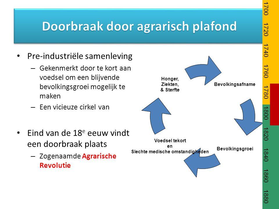 Pre-industriële samenleving – Gekenmerkt door te kort aan voedsel om een blijvende bevolkingsgroei mogelijk te maken – Een vicieuze cirkel van Eind va