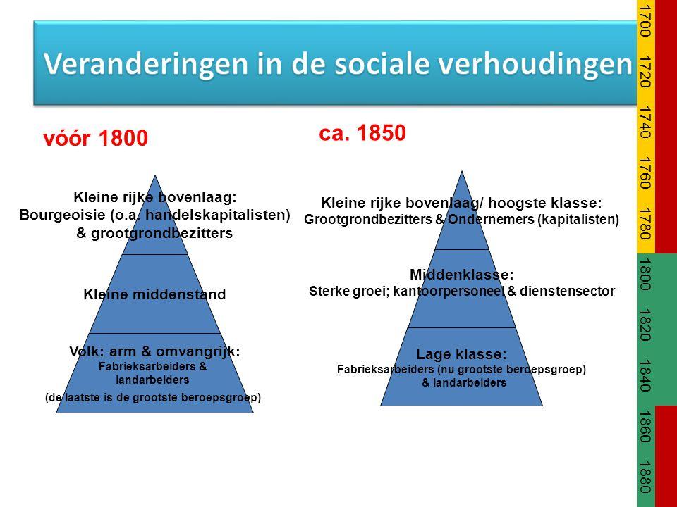 Kleine rijke bovenlaag: Bourgeoisie (o.a. handelskapitalisten) & grootgrondbezitters Kleine middenstand Volk: arm & omvangrijk: Fabrieksarbeiders & la