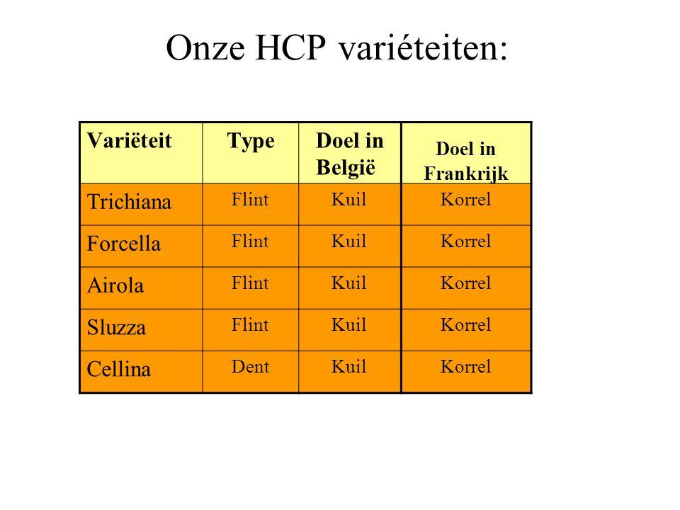 Onze HCP variéteiten: VariëteitType Doel in België Doel in Frankrijk Trichiana FlintKuilKorrel Forcella FlintKuilKorrel Airola FlintKuilKorrel Sluzza