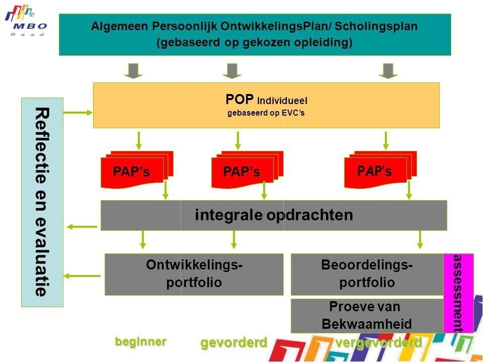Algemeen Persoonlijk OntwikkelingsPlan/ Scholingsplan (gebaseerd op gekozen opleiding) POP Individueel gebaseerd op EVC's PAP's integrale opdrachten Ontwikkelings- portfolio Beoordelings- portfolio Proeve van Bekwaamheid assessment Reflectie en evaluatie beginnergevorderdvergevorderd