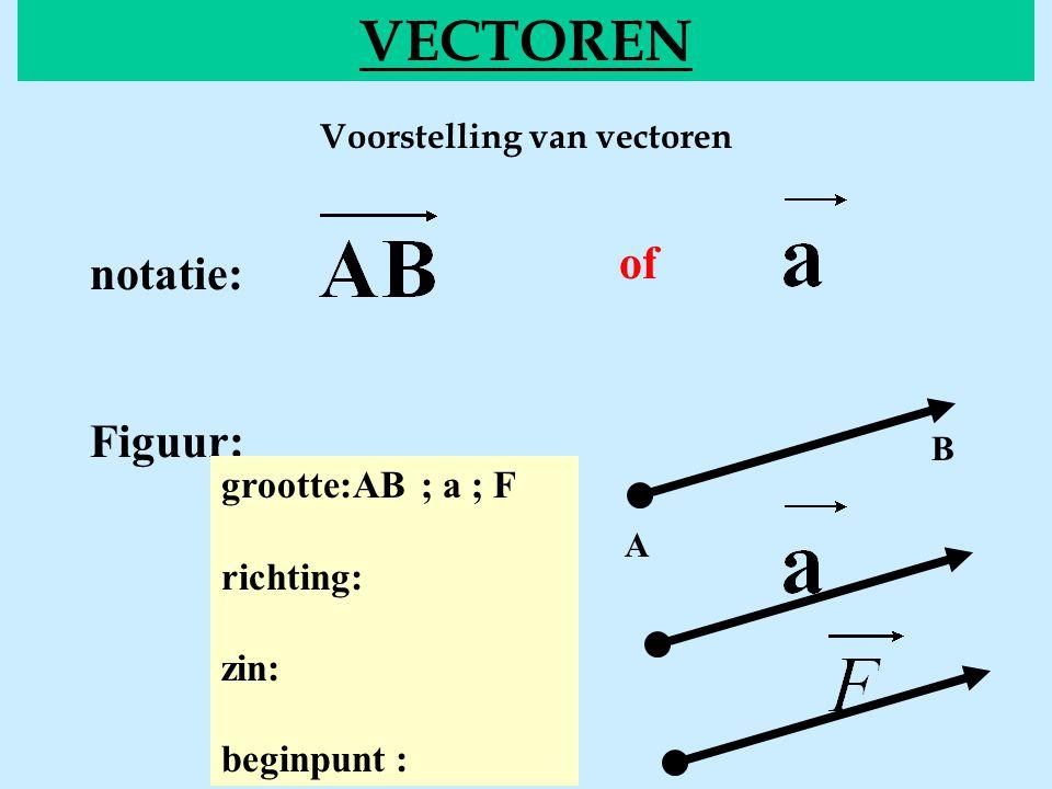 Voorstelling van vectoren VECTOREN of notatie: Figuur: grootte:AB ; a ; F richting: zin: beginpunt : A B