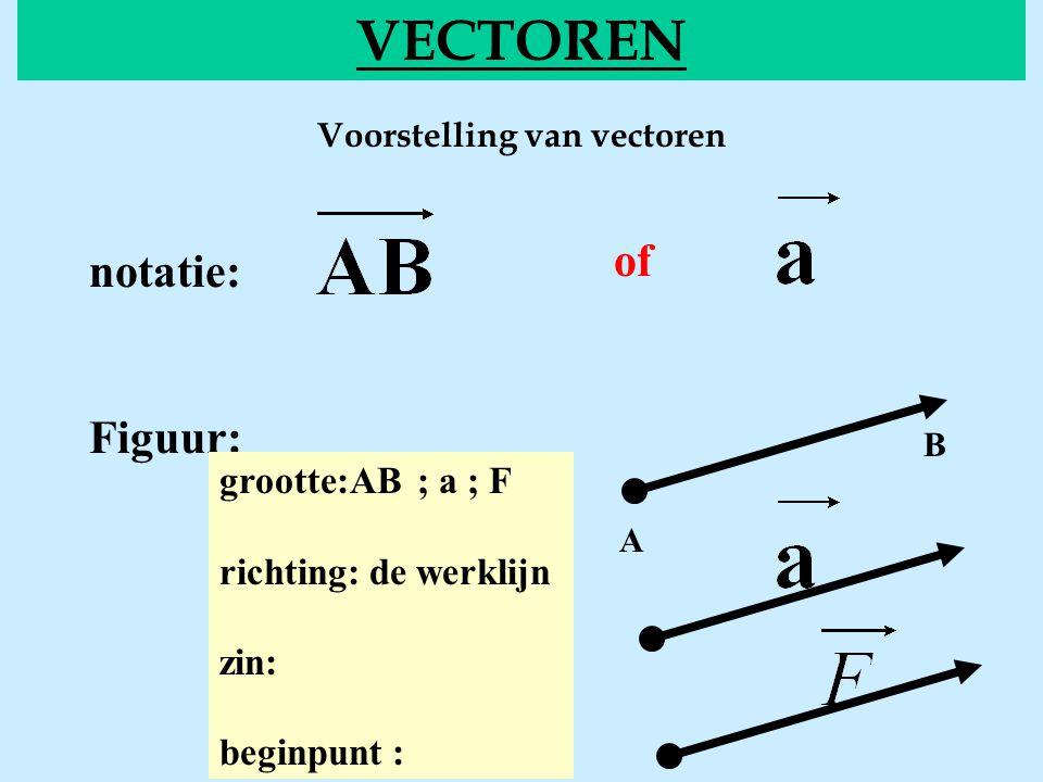 Voorstelling van vectoren VECTOREN of notatie: Figuur: grootte:AB ; a ; F richting: de werklijn zin: beginpunt : A B