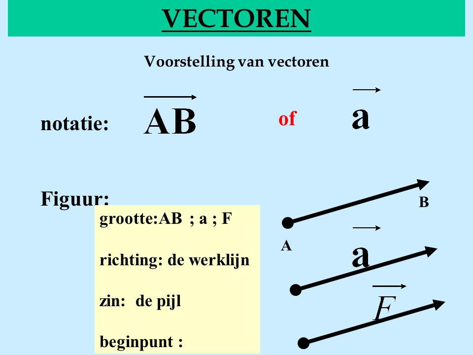Voorstelling van vectoren VECTOREN of notatie: Figuur: grootte:AB ; a ; F richting: de werklijn zin: de pijl beginpunt : A B