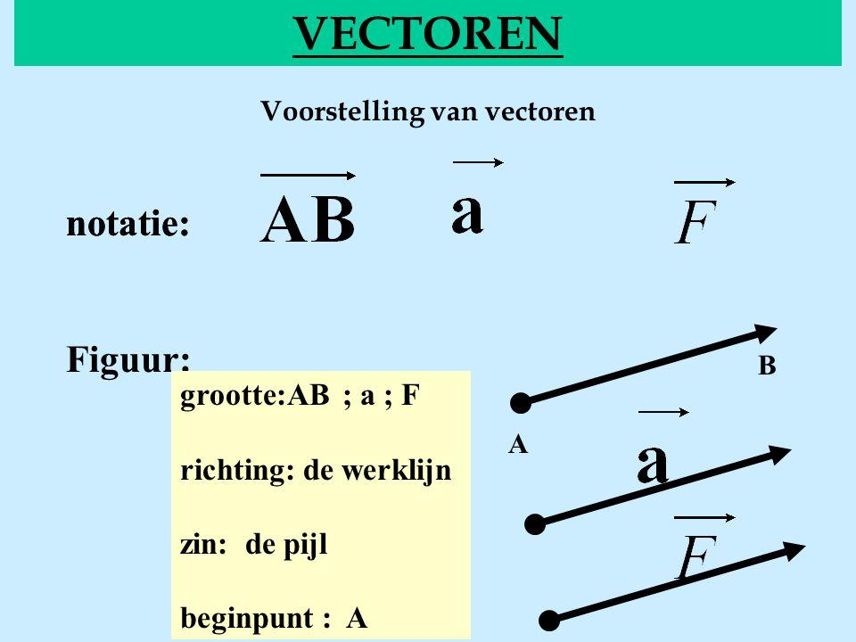 Voorstelling van vectoren VECTOREN notatie: Figuur: grootte:AB ; a ; F richting: de werklijn zin: de pijl beginpunt : A A B notatie: