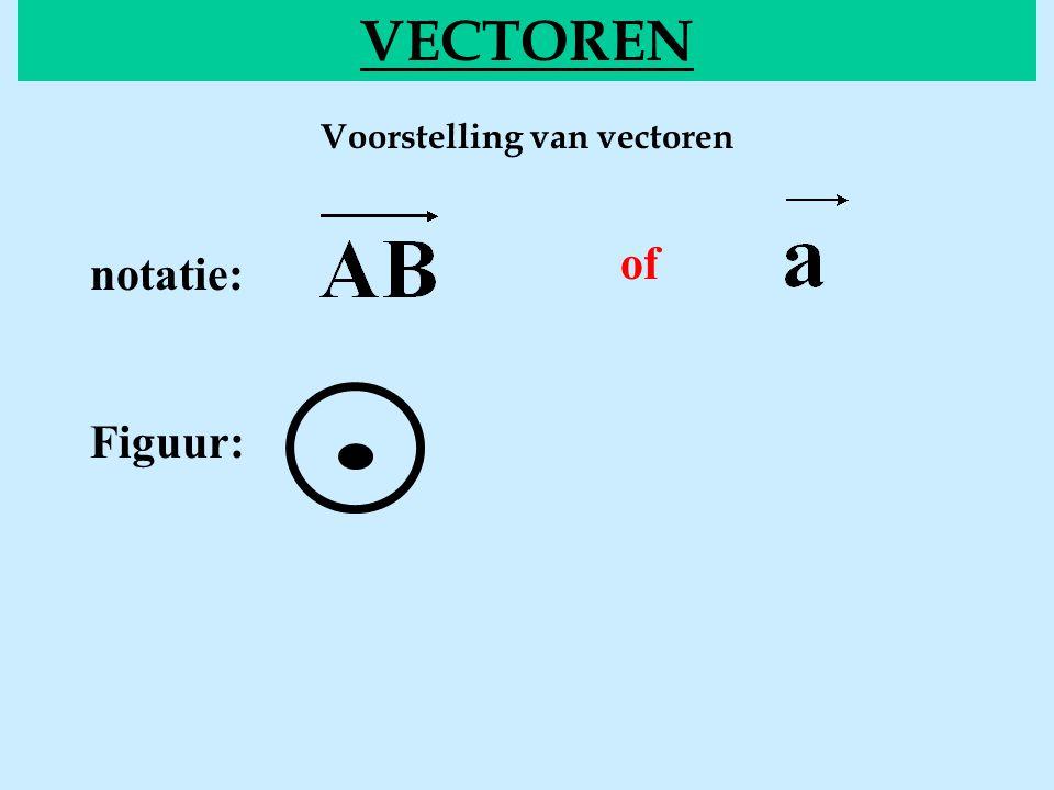 Voorstelling van vectoren VECTOREN of notatie: Figuur: