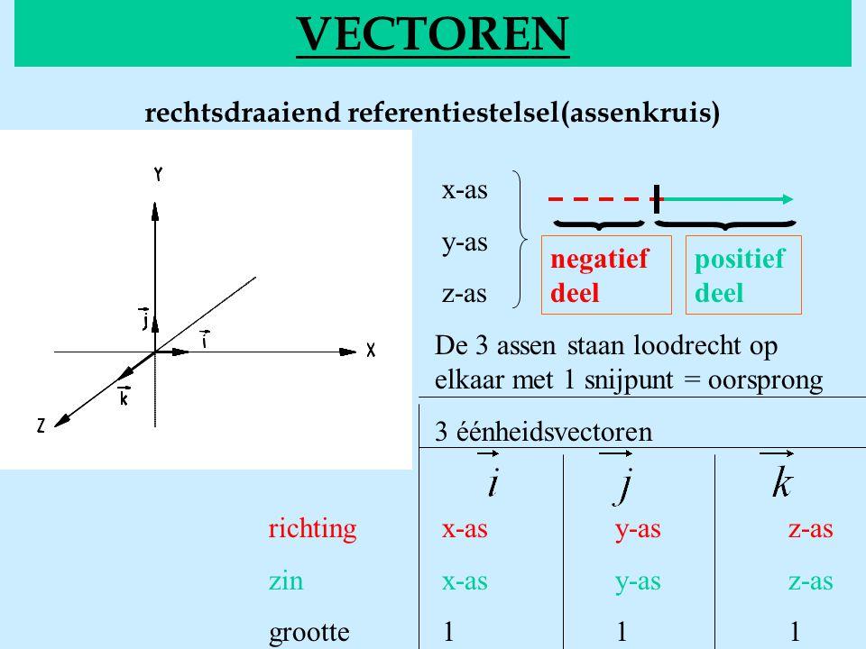 VECTOREN rechtsdraaiend referentiestelsel(assenkruis) x-as y-as z-as De 3 assen staan loodrecht op elkaar met 1 snijpunt = oorsprong 3 éénheidsvectoren richtingx-asy-asz-as zinx-asy-asz-as grootte111 negatief deel positief deel