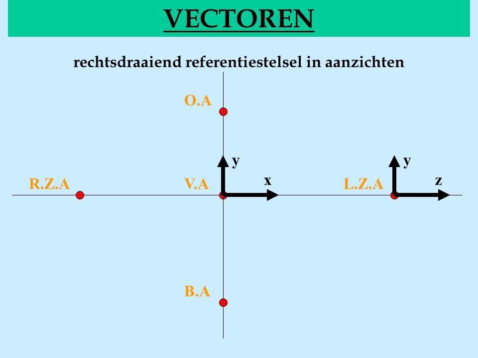 VECTOREN rechtsdraaiend referentiestelsel in aanzichten V.AR.Z.A O.A B.A L.Z.A x yy z