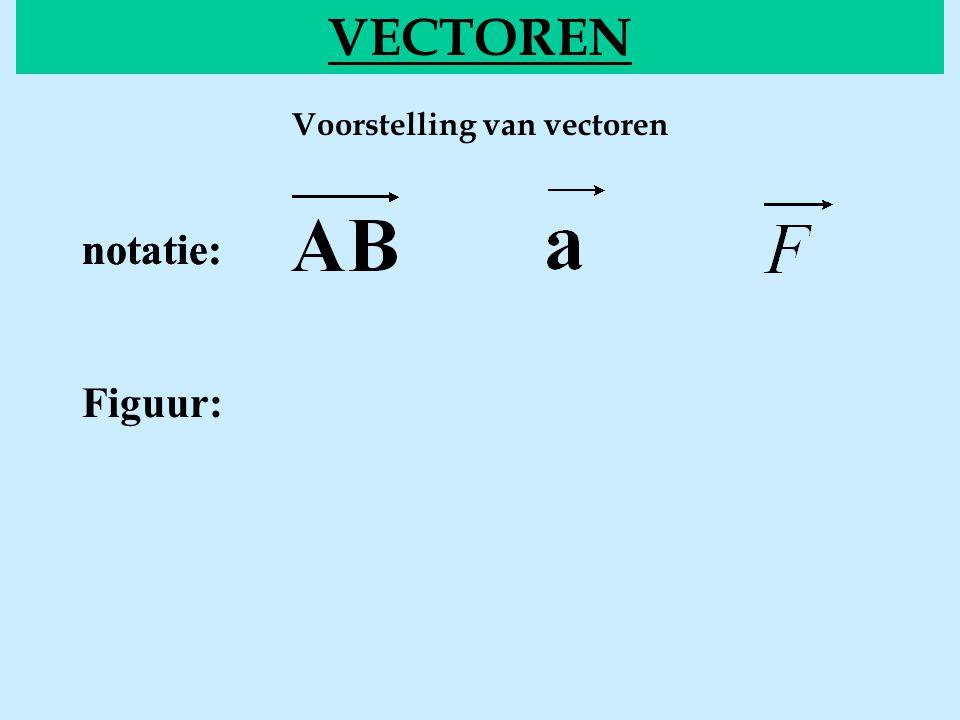 Voorstelling van vectoren VECTOREN notatie: Figuur: notatie: