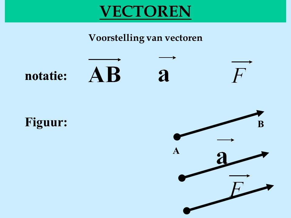 Voorstelling van vectoren VECTOREN notatie: Figuur: A B notatie: