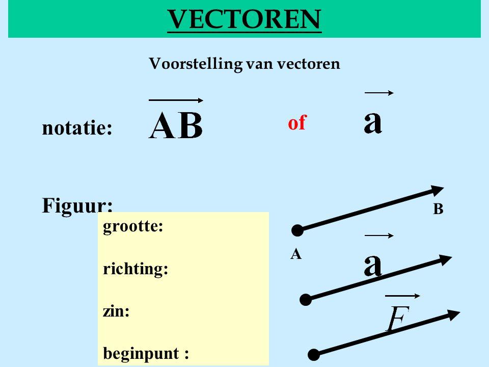 Voorstelling van vectoren VECTOREN of notatie: Figuur: grootte: richting: zin: beginpunt : A B