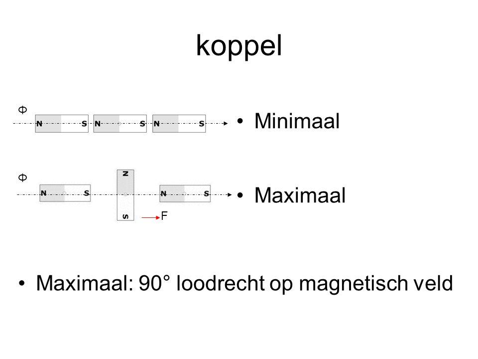 koppel Minimaal Maximaal F Maximaal: 90° loodrecht op magnetisch veld Φ Φ