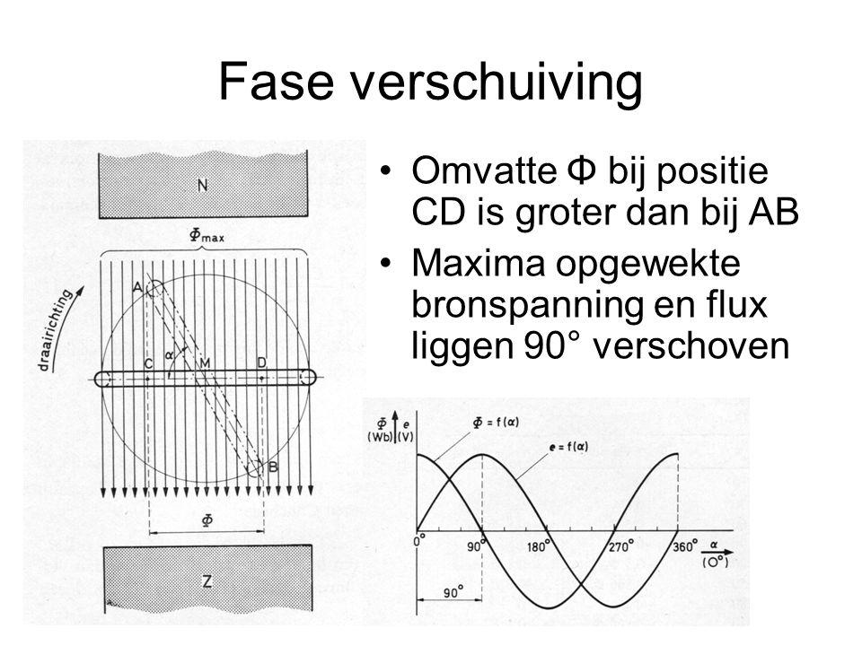 Fase verschuiving Omvatte Φ bij positie CD is groter dan bij AB Maxima opgewekte bronspanning en flux liggen 90° verschoven