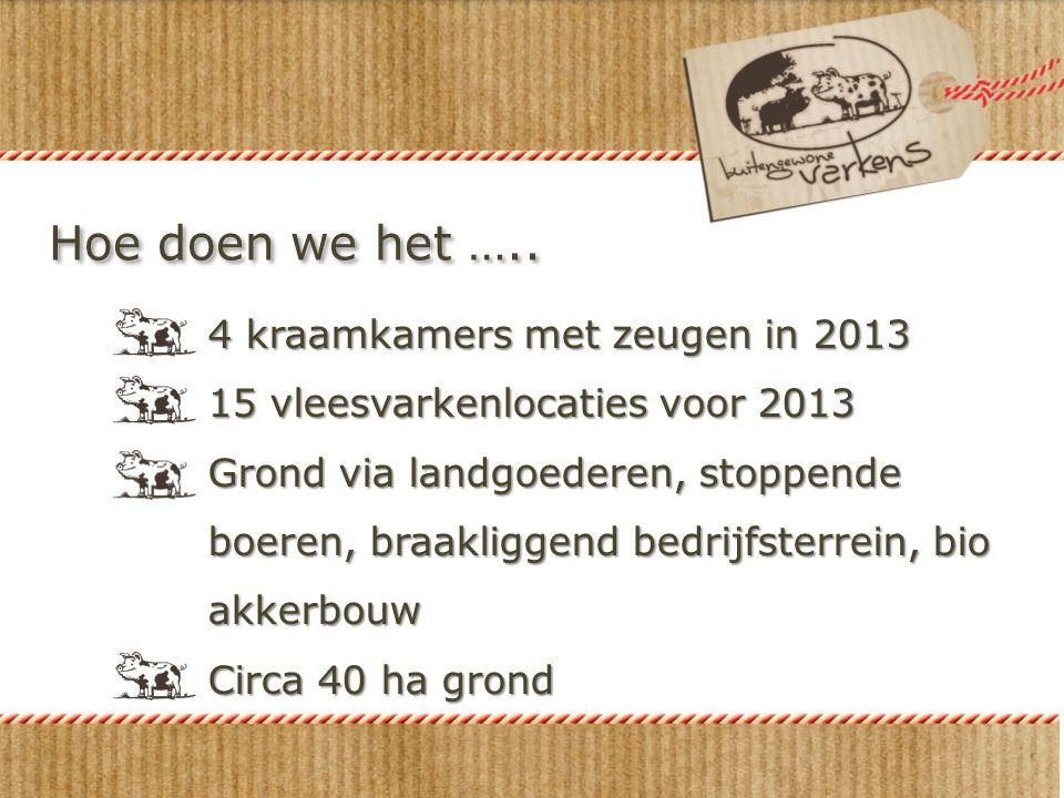 Hoe doen we het ….. 4 kraamkamers met zeugen in 2013 15 vleesvarkenlocaties voor 2013 Grond via landgoederen, stoppende boeren, braakliggend bedrijfst