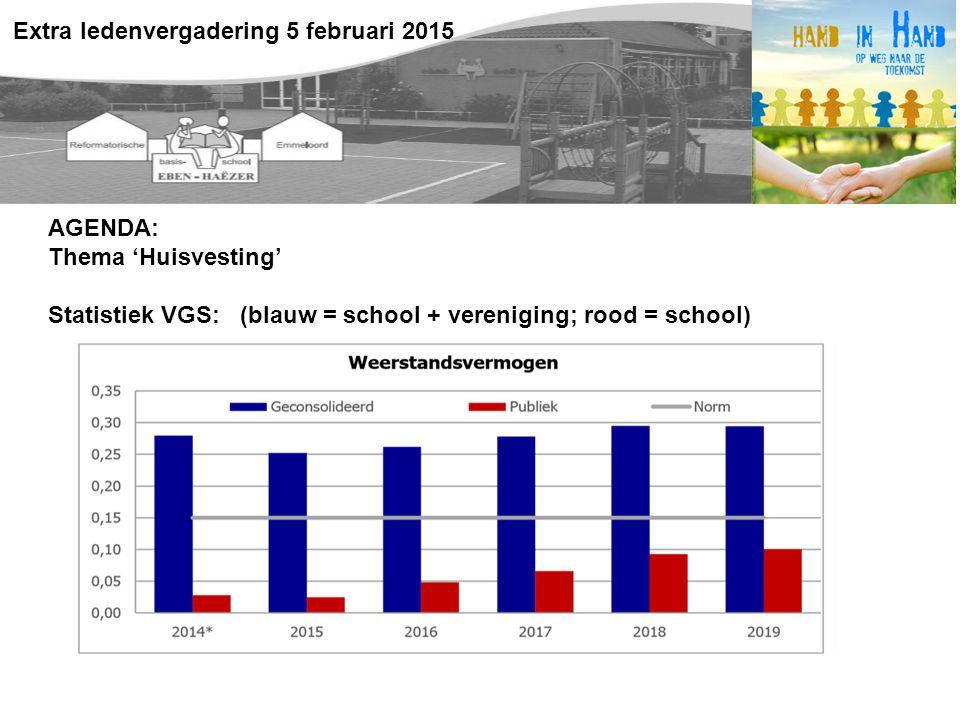 AGENDA: Thema 'Huisvesting' Statistiek VGS: (blauw = school + vereniging; rood = school) Extra ledenvergadering 5 februari 2015