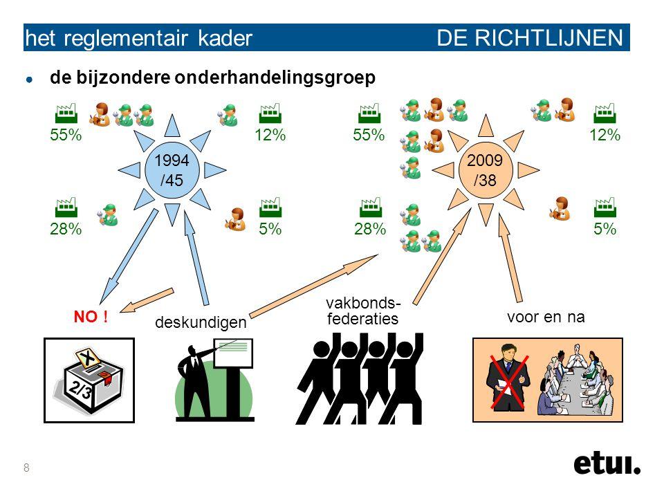 8 het reglementair kader DE RICHTLIJNEN ● de bijzondere onderhandelingsgroep 2009 /38 1994 /45  12%  5%  28%  55%  5%  12%  28%  55% 2/3 NO .
