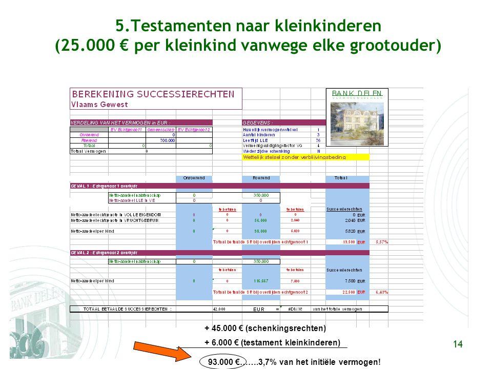 14 5.Testamenten naar kleinkinderen (25.000 € per kleinkind vanwege elke grootouder) + 45.000 € (schenkingsrechten) + 6.000 € (testament kleinkinderen) 93.000 €…….3,7% van het initiële vermogen!