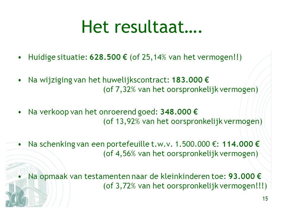 15 Het resultaat…. Huidige situatie: 628.500 € (of 25,14% van het vermogen!!) Na wijziging van het huwelijkscontract: 183.000 € (of 7,32% van het oors