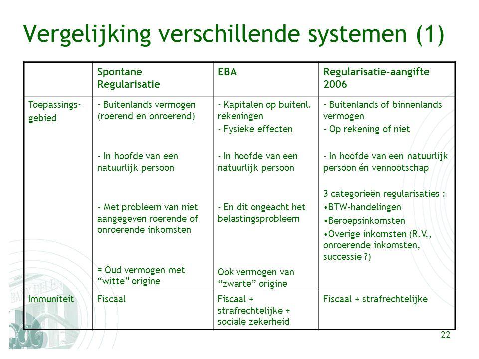 22 Vergelijking verschillende systemen (1) Spontane Regularisatie EBARegularisatie-aangifte 2006 Toepassings- gebied - Buitenlands vermogen (roerend en onroerend) - In hoofde van een natuurlijk persoon - Met probleem van niet aangegeven roerende of onroerende inkomsten = Oud vermogen met witte origine - Kapitalen op buitenl.