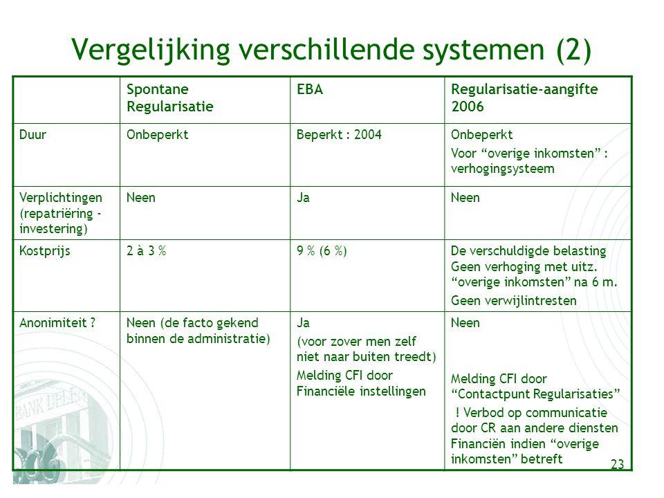 23 Vergelijking verschillende systemen (2) Spontane Regularisatie EBARegularisatie-aangifte 2006 DuurOnbeperktBeperkt : 2004Onbeperkt Voor overige inkomsten : verhogingsysteem Verplichtingen (repatriëring - investering) NeenJaNeen Kostprijs2 à 3 %9 % (6 %)De verschuldigde belasting Geen verhoging met uitz.