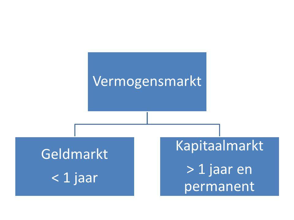 Vermogensmarkt Geldmarkt < 1 jaar Kapitaalmarkt > 1 jaar en permanent