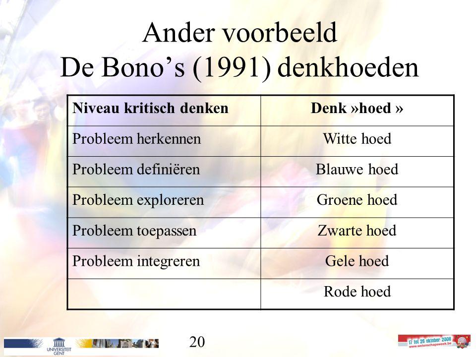 20 Ander voorbeeld De Bono's (1991) denkhoeden Niveau kritisch denkenDenk »hoed » Probleem herkennenWitte hoed Probleem definiërenBlauwe hoed Probleem explorerenGroene hoed Probleem toepassenZwarte hoed Probleem integrerenGele hoed Rode hoed