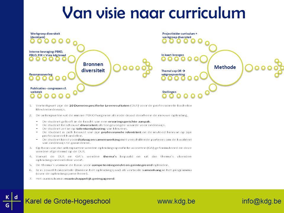 1 PBKO Kind & leerkracht Ontwikkelings- psychologie (3SP) Onderwijs in Vlaanderen (3SP) Krachtige leeromgeving Ervaringsgericht onderwijs (3SP) Kleuterdidactiek (3SP) Leraar in de spiegel Professionele identitieit (3SP) Kleuteronderwijs in de maatschappij (3SP) Positief klasklimaat Positief klasklimaat (3SP) Kind & leerkracht en krachtige leeromgeving W.O.